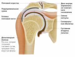 dörzsölés a vállízület artrózisával a boka ízületi membránjának gyulladása