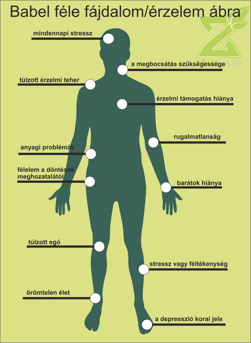 térd fájdalom lelki oka deformáló térd osteoarthrosis 2 fokos kezelés