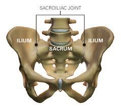 sacroiliac ízületi sérülés)
